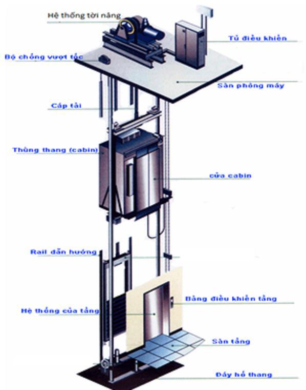Kết cấu thang máy